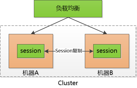 彻底理解cookie、session、token